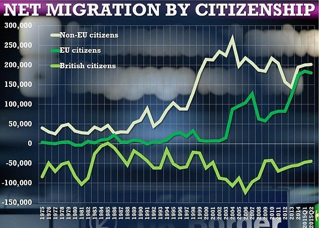 Romanians and Bulgarians account for the largest increase in EU migrants