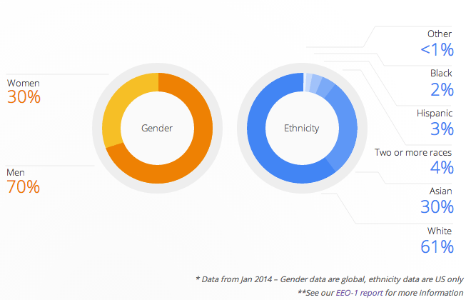 """Google: We're """"not where we want to be when it comes to diversity"""""""