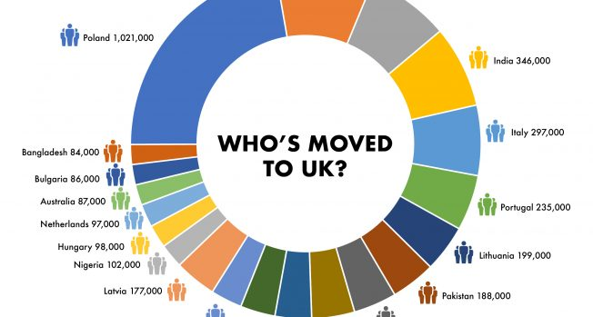 Brexit Effect? The Polish and Romanians become the leading non-UK nationalities, while Indians fallto the fourth place after the Irish